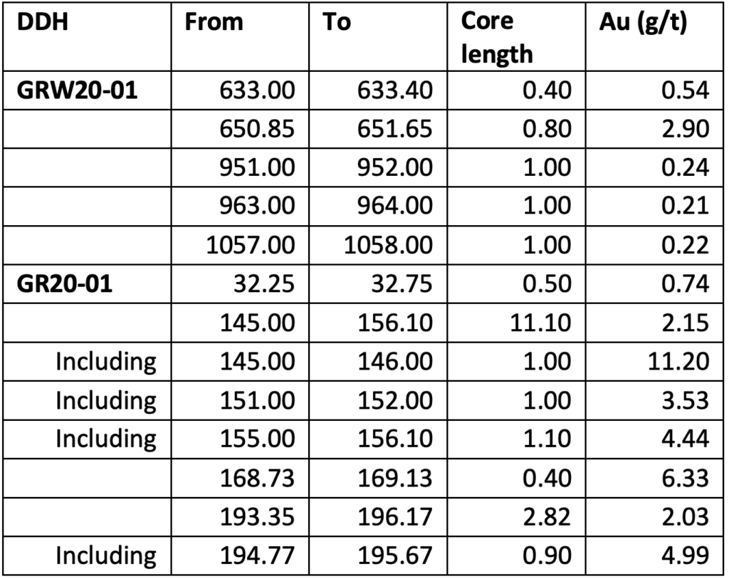 Conquest Resources TSXV - CQR News Release Jan 11, 2021 Table 1